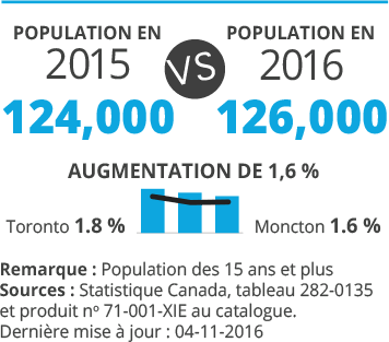 Moncton's population is on the rise